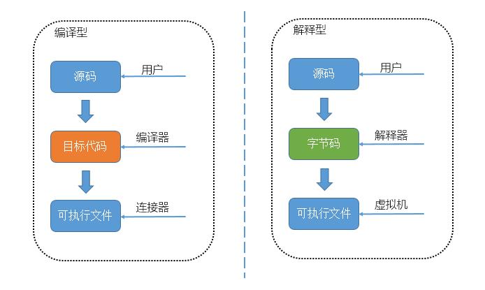 解释型语言与编译型语言